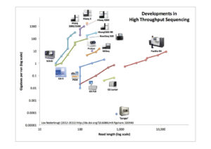 developments_in_high_throughput_sequencing