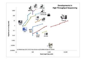 developments_in_high_throughput_sequencing