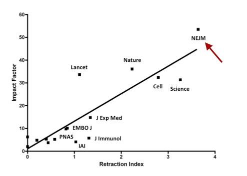 corrélation entre facteur d'impact et taux de rétraction, avec flèche vers le journal que dont il est question ici
